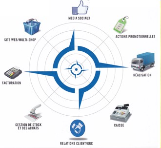 LogiVert 6 multicanaux